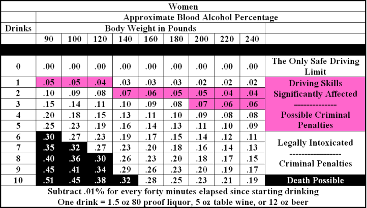 Bac charts blood alcohol content charts