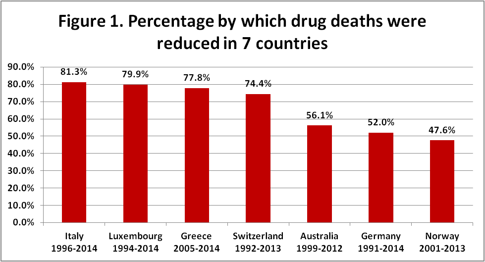percentage reduction overdose in the 7 countries