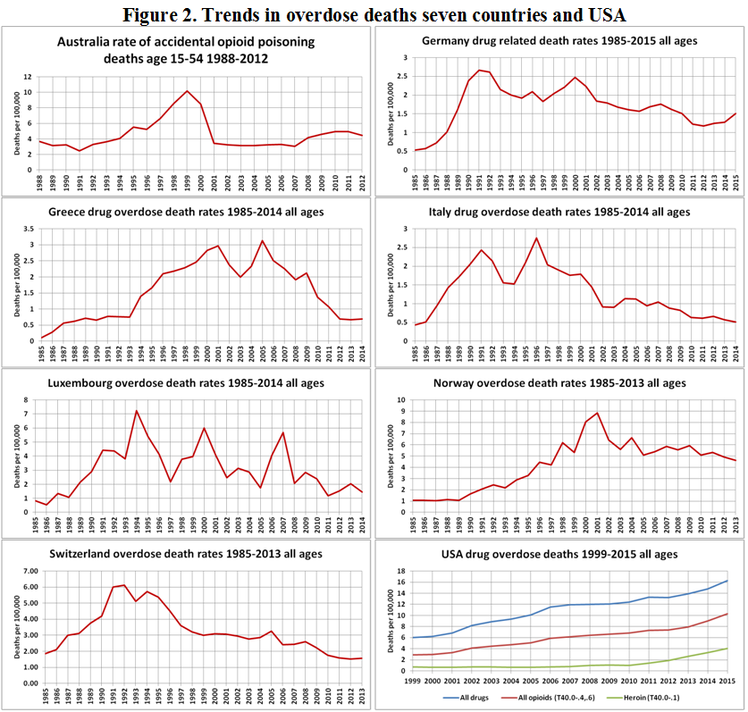 overdose deaths in the 7 countries