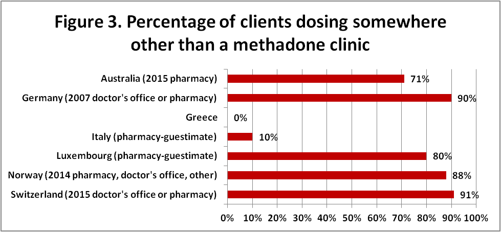 percentage dosing outside clinic