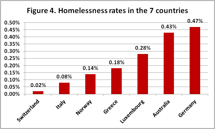 homelessness in the 7 countries