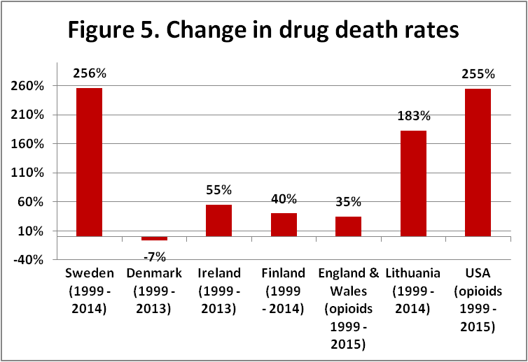 change in overdose death rates
