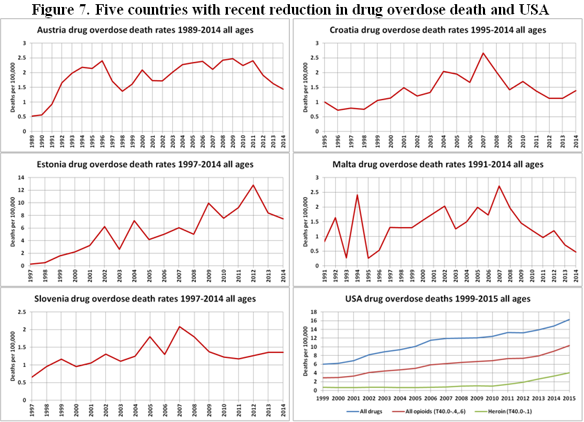 overdose deaths in the 5 countries