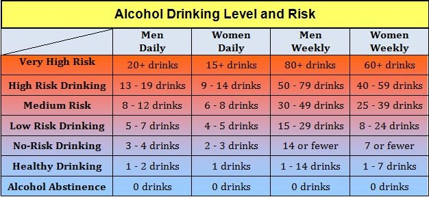 alcohol drinking risk