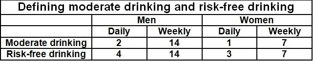 Moderate drinking and risk-free drinking